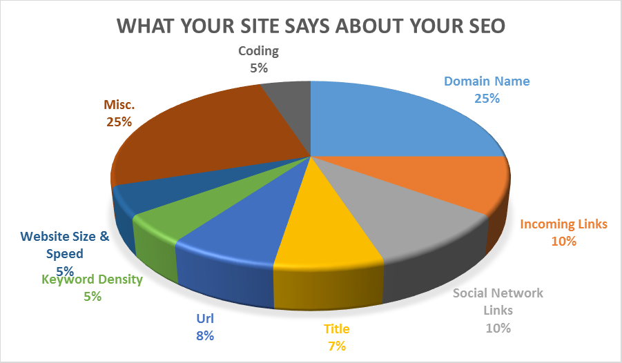 Your WordPress Consultants know this SEO breakdown
