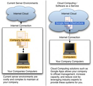 google apps for cloud computing